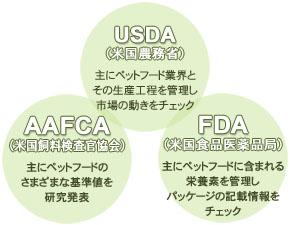 米国農務省、米国飼料検査官協会、米国食品医薬品局