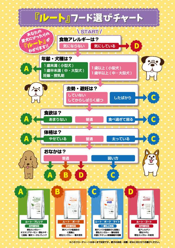 be-NatuRal ビィ・ナチュラル フード選びチャート