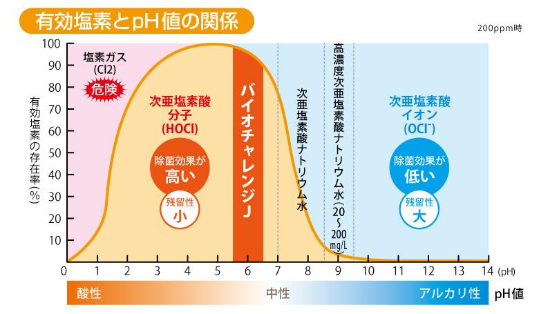バイオチャレンジJ 有効塩素とpH値の関係