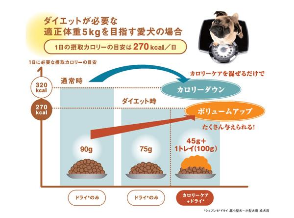 ニュートロ シュプレモ カロリーケア 総合栄養食